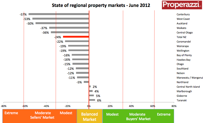 NZ regional inventory cht June 2012.png