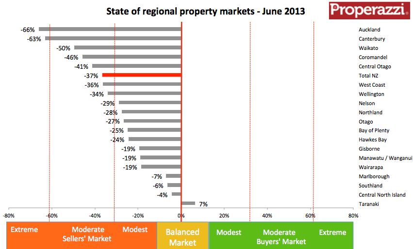 NZ regional inventory cht June 2013.png