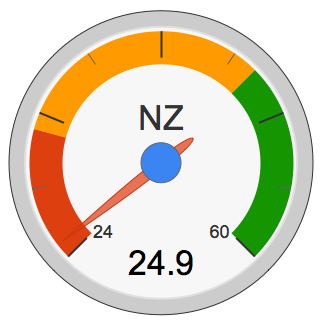 The Properazzi Property Dashboard portrays the barometer of the regional property market which is very firmly in favour of sellers