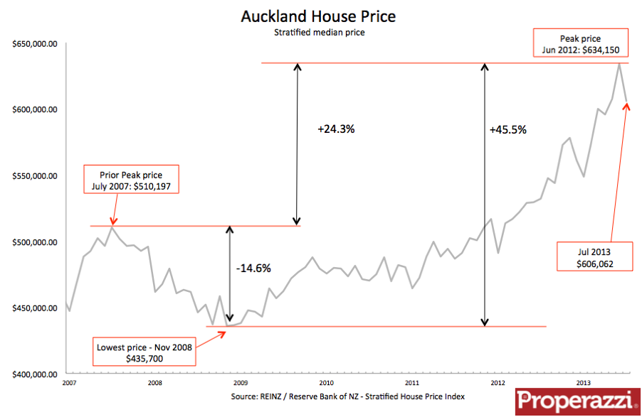 Auckland Stratified Jul 13.png