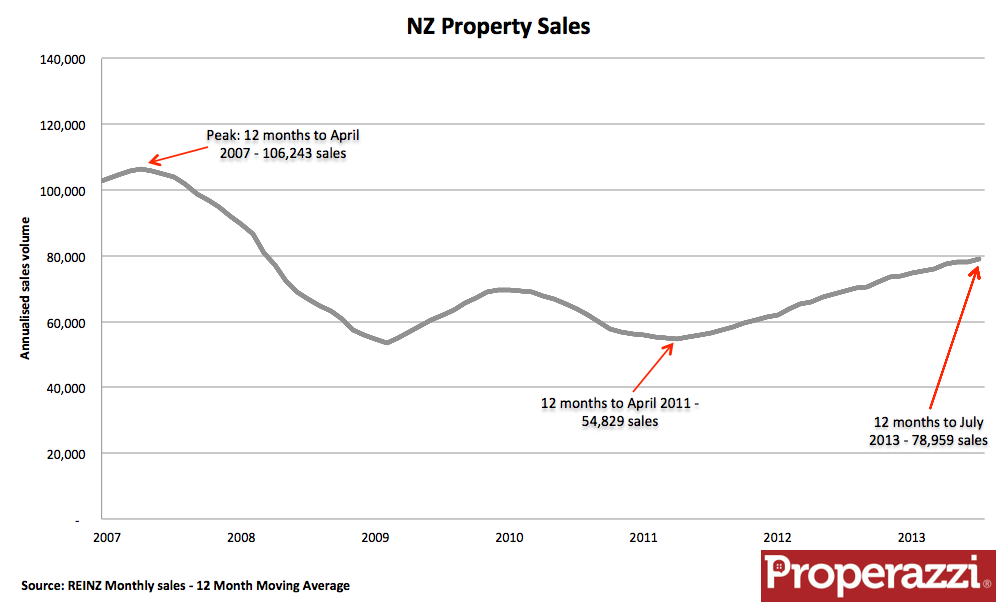 NZ Property sales MAT.png
