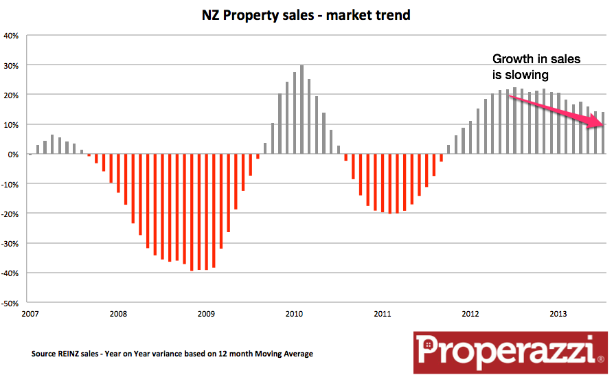 NZ Property sales - rate of growth slowing.png