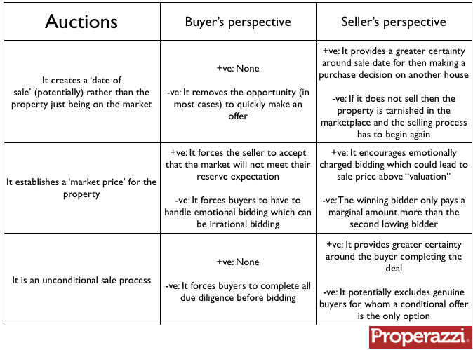 Auctions pros and cons.png