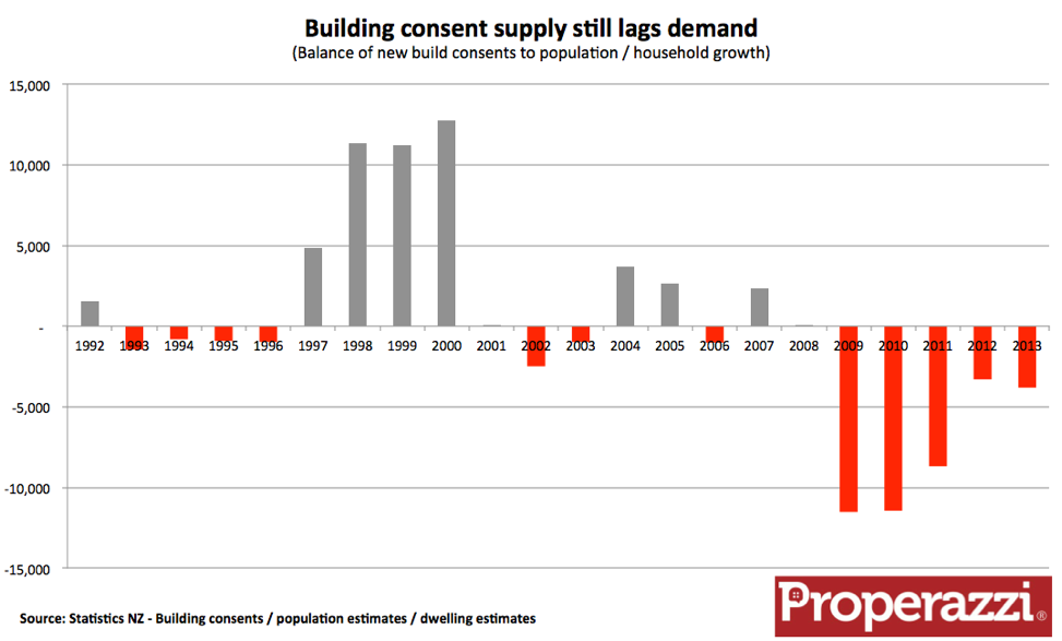 New build demand and supply correlation 2013.png