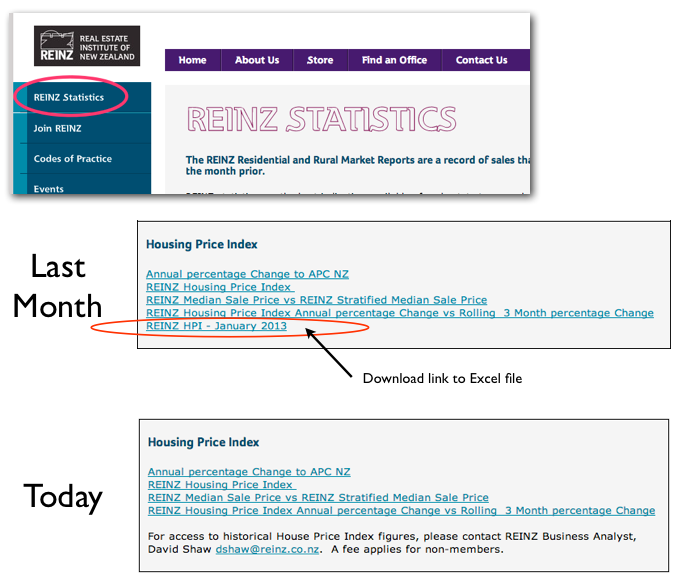 REINZ HPI stats Sep 2013.png