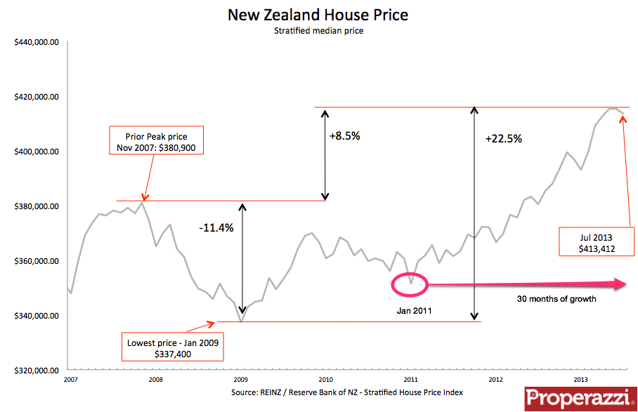NZ Stratified at July 2013.png