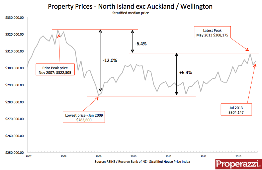 Other North Island Jul Strat.png