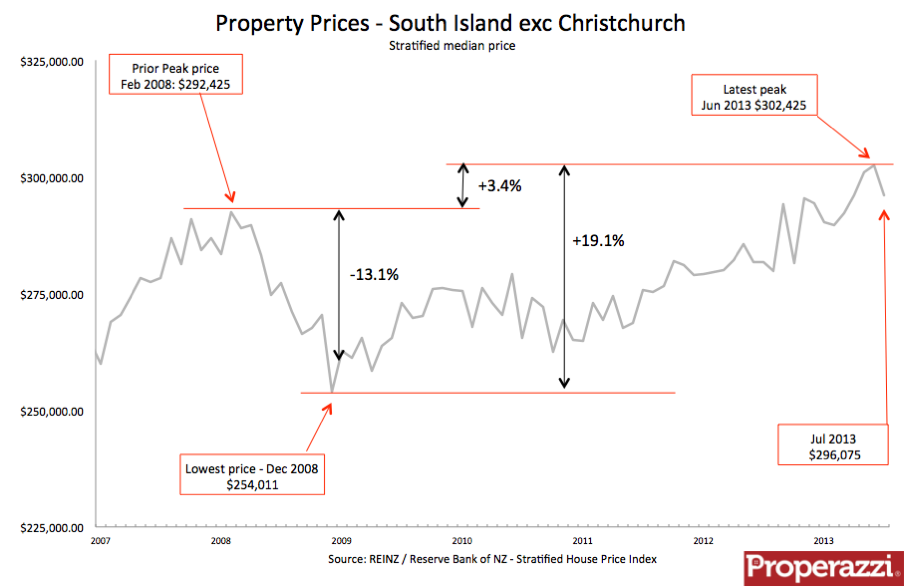 Other South Island Jul Strat.png