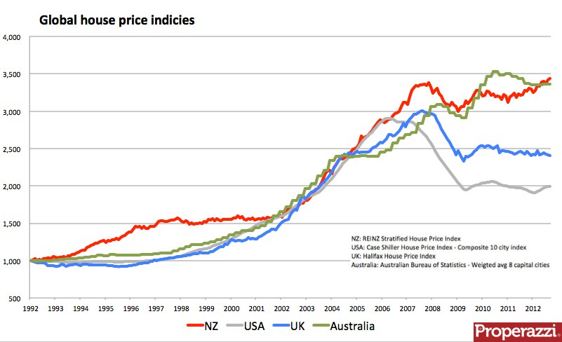 Global house prices 1992 to 2012.jpg