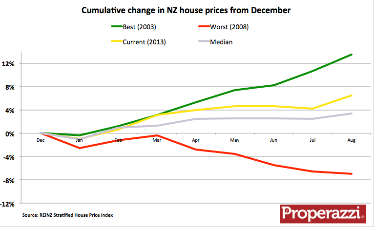 NZ Stratified Dec index chart.png