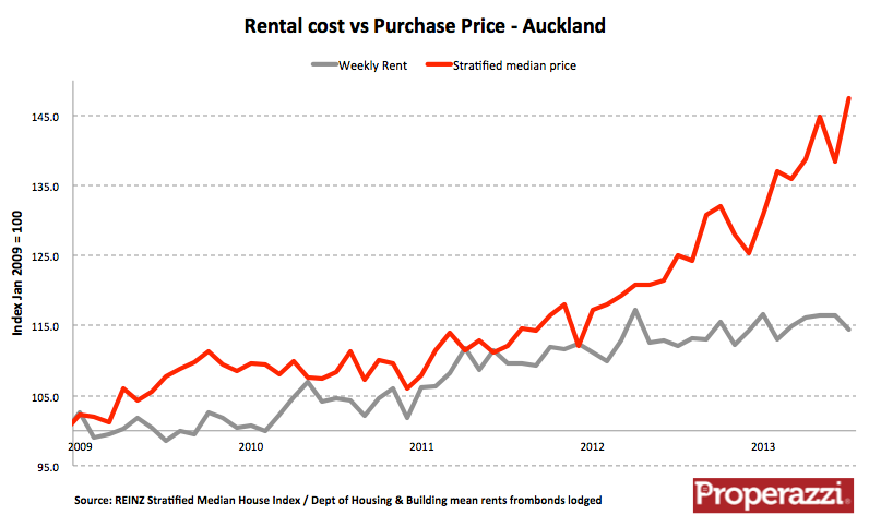 Akl rent sale price Aug 13.png