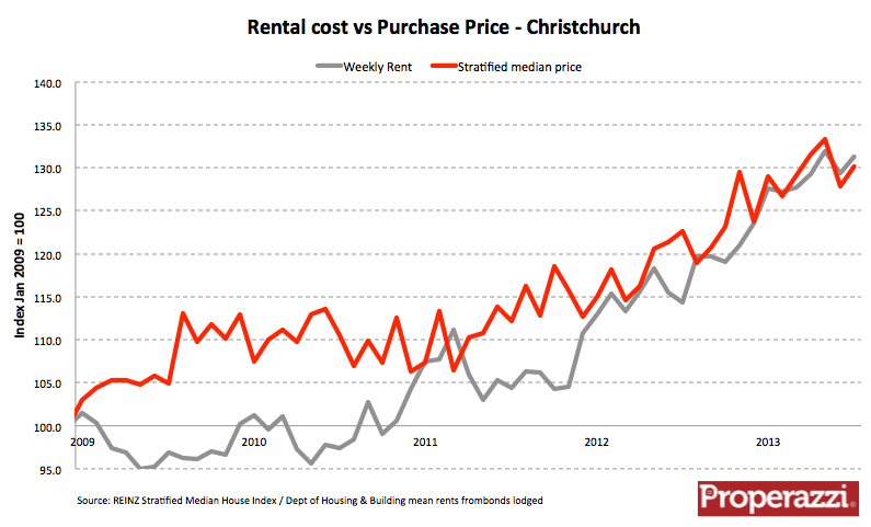 Chc rent sale prices Aug 13.png