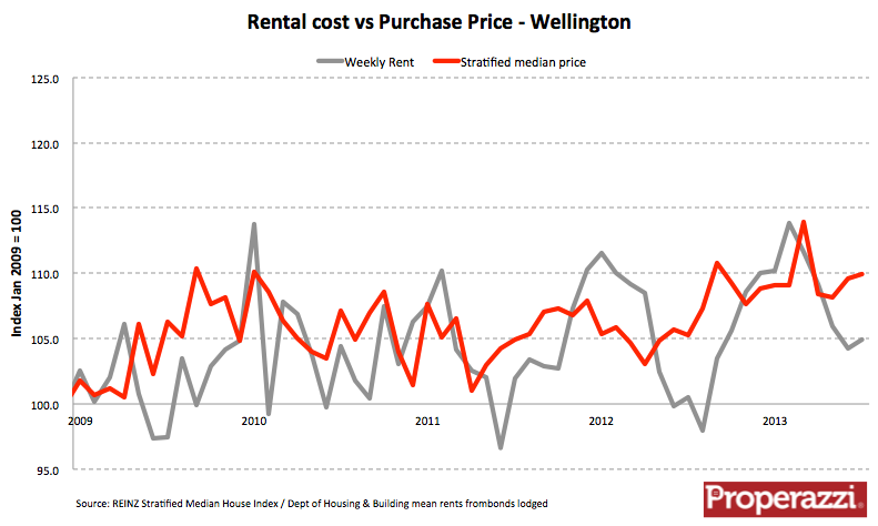 Wtn rent sale price Aug 13.png