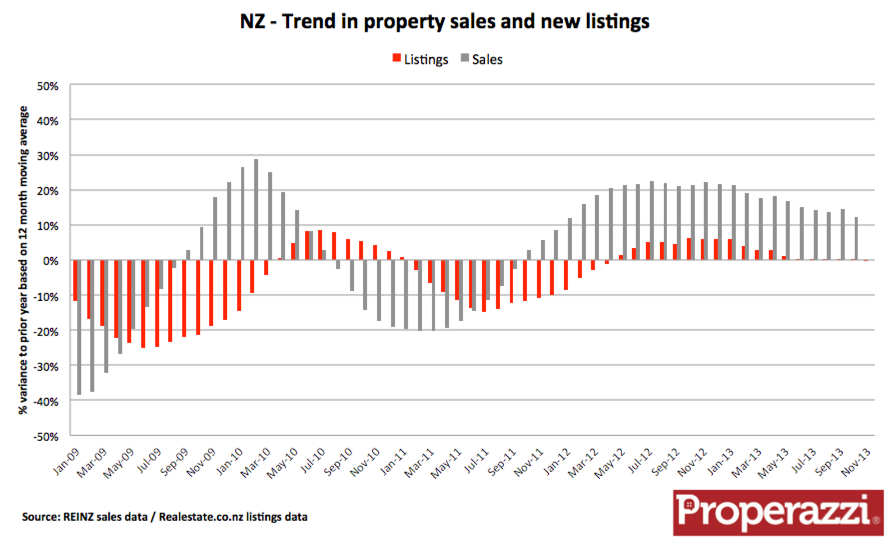 NZ sales & listings trennd Nov 13.png