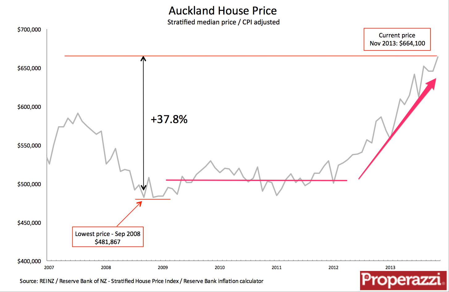 Auckland House Prices Continue Their Relentless Rise