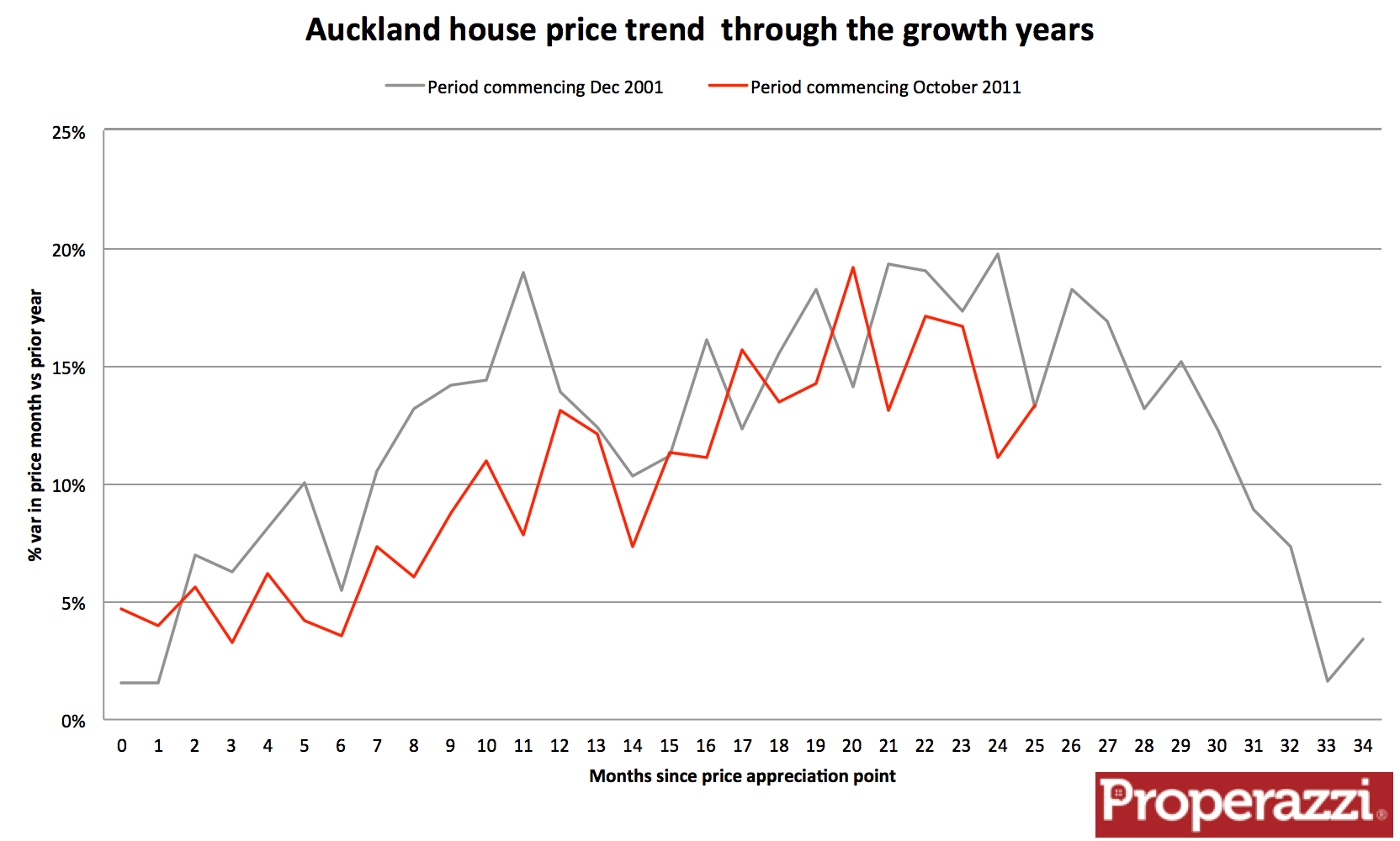Auckland monthly growth comparison Nov 13.png