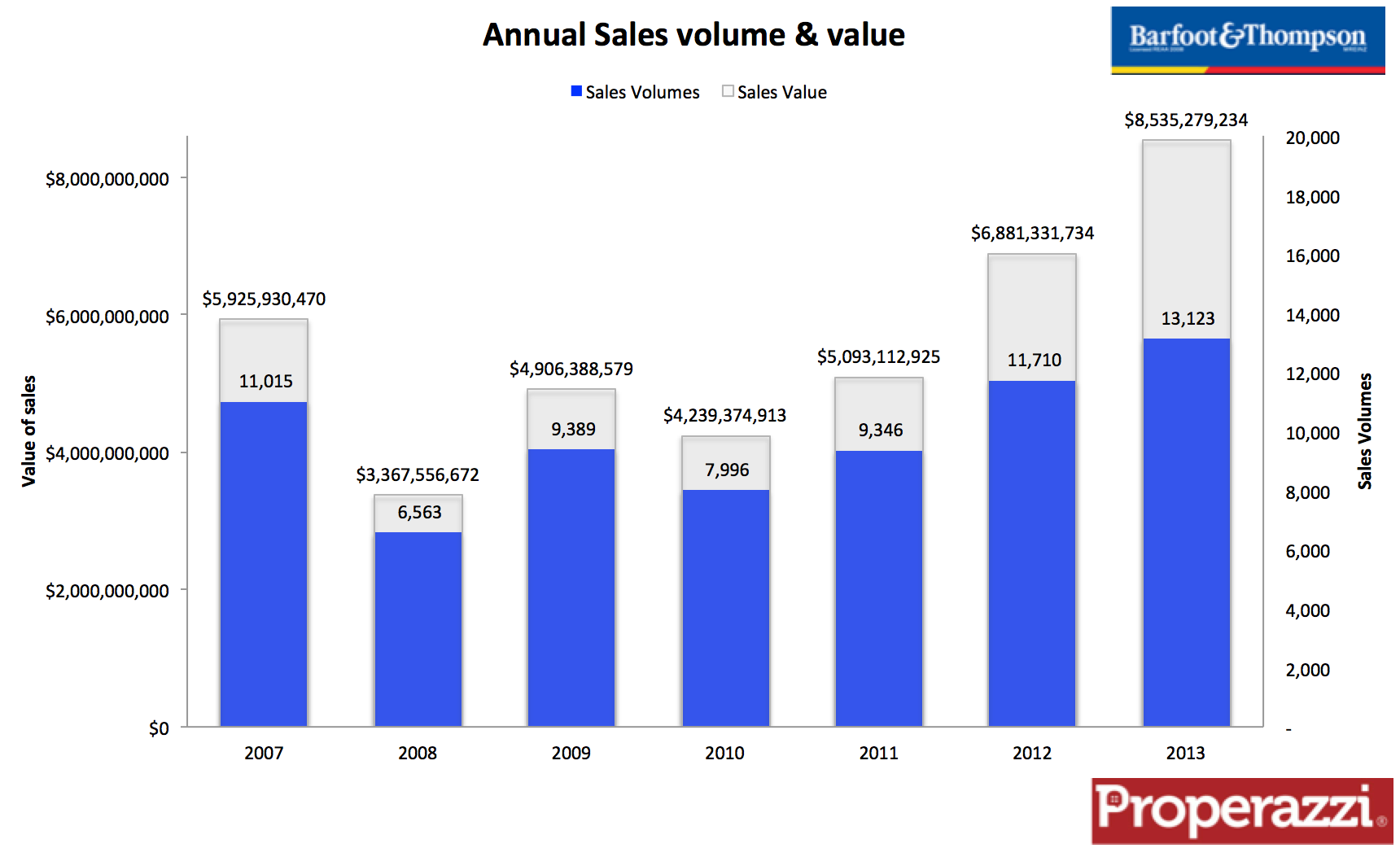 Barfoot & Thompson annual sales and value 2013.png