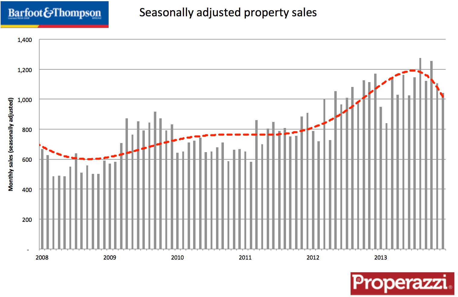 Barfoot & Thompson seasonally adjusted sales 2013.png