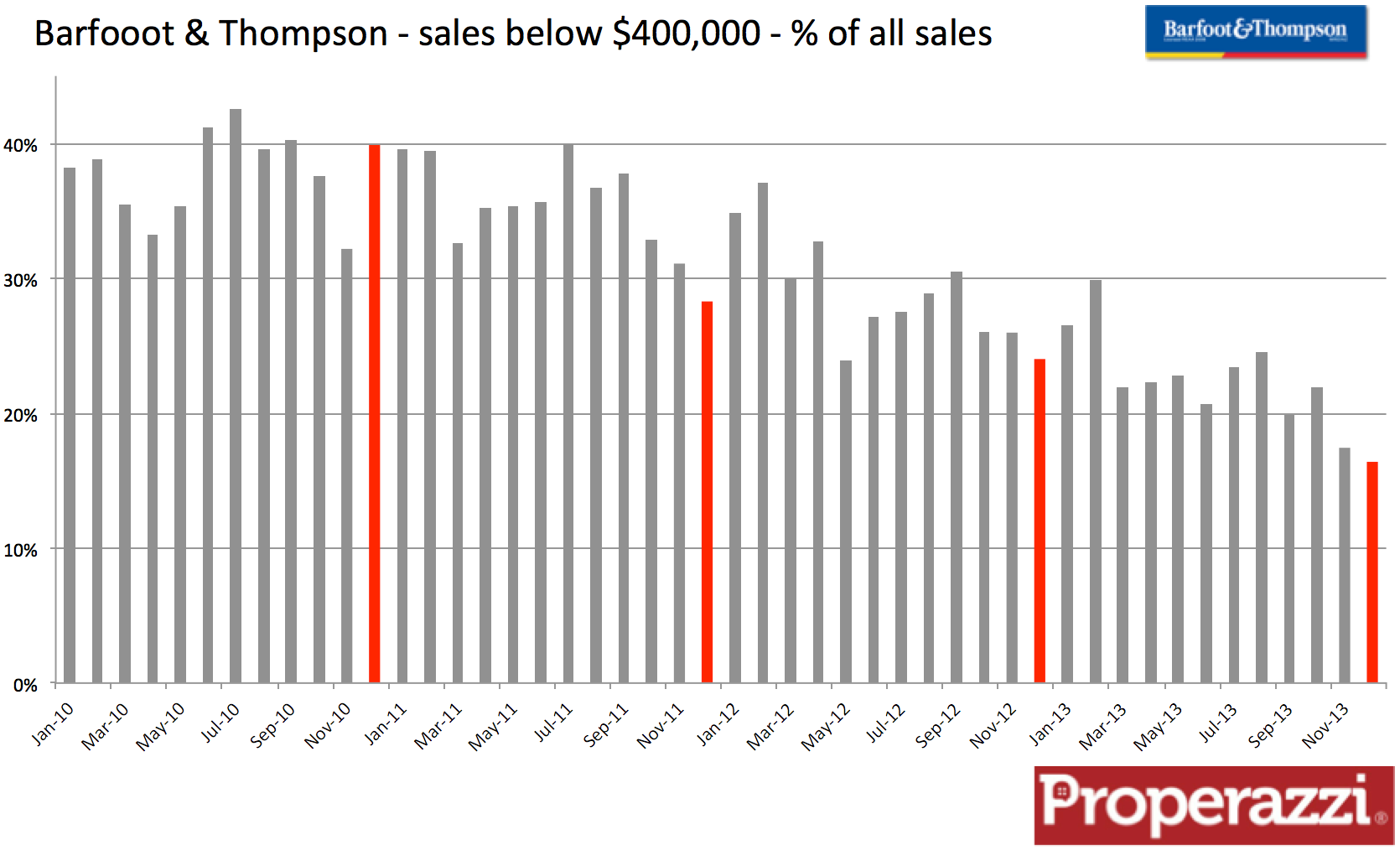 Barfoot & Thompson sales sub $400k Dec 2013.png