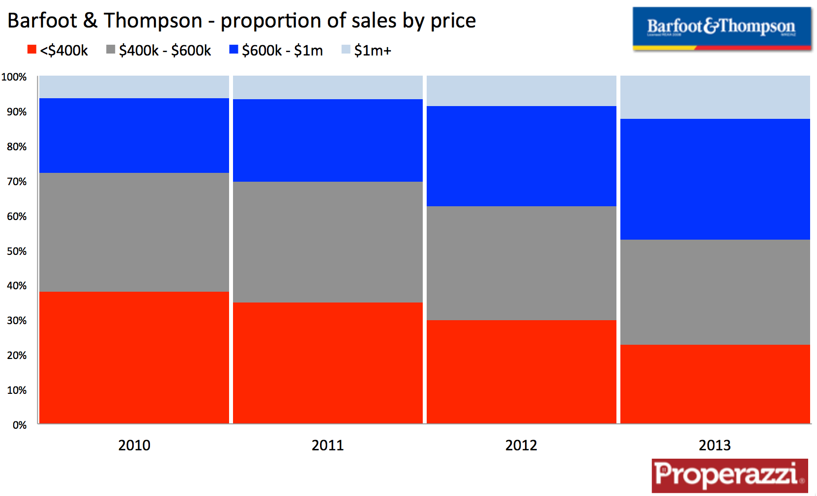 Barfoot & Thompson sales by price range 2010 2013.png
