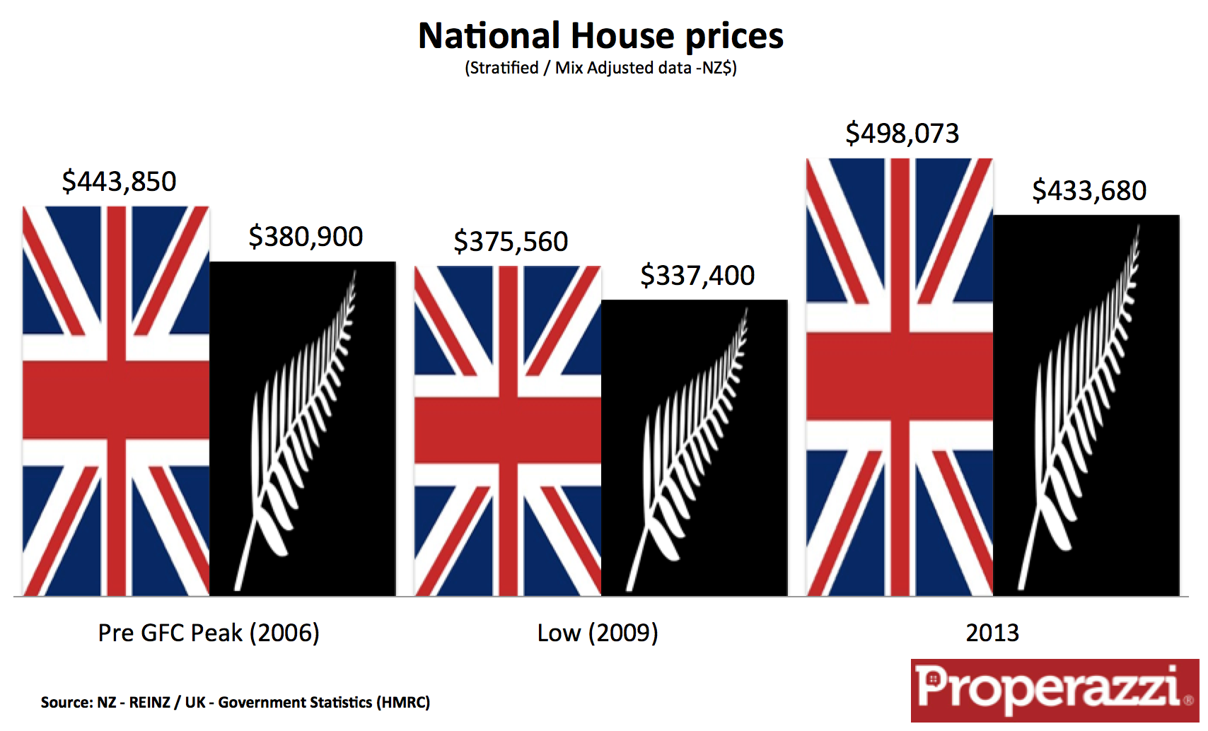 UK NZ house prices.png