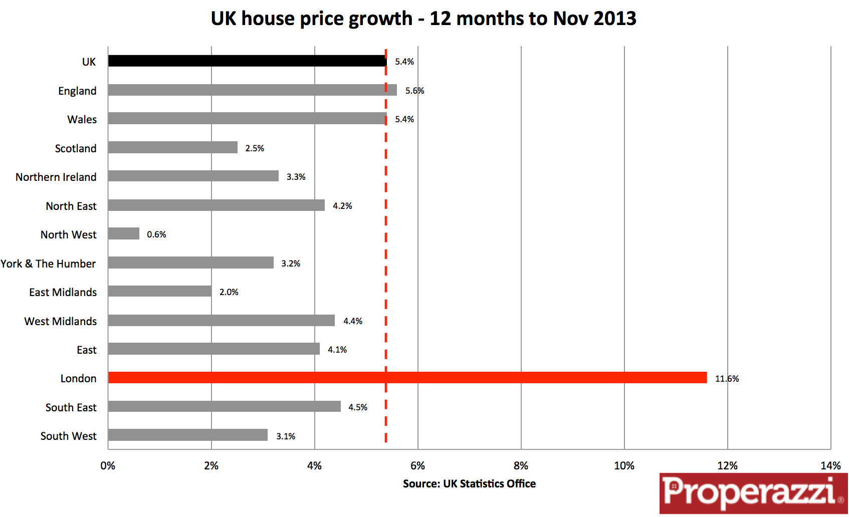 UK_Housing_price change to Nov 13.png