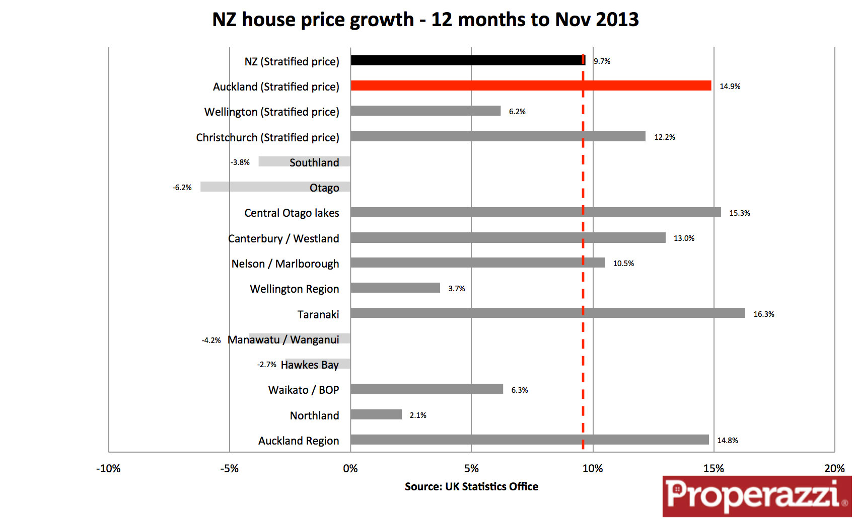 NZ house prices to Nov 13.png
