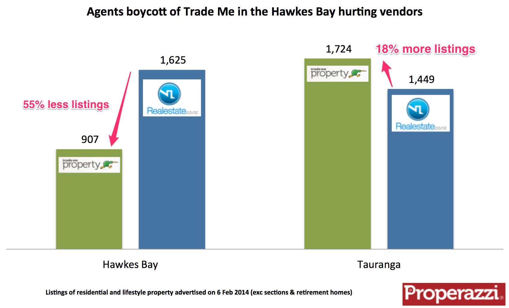 Agents boycott Hawkes Bay.png