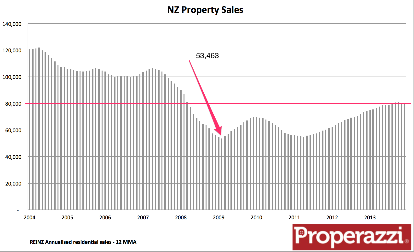 NZ sales to Dec 13.png