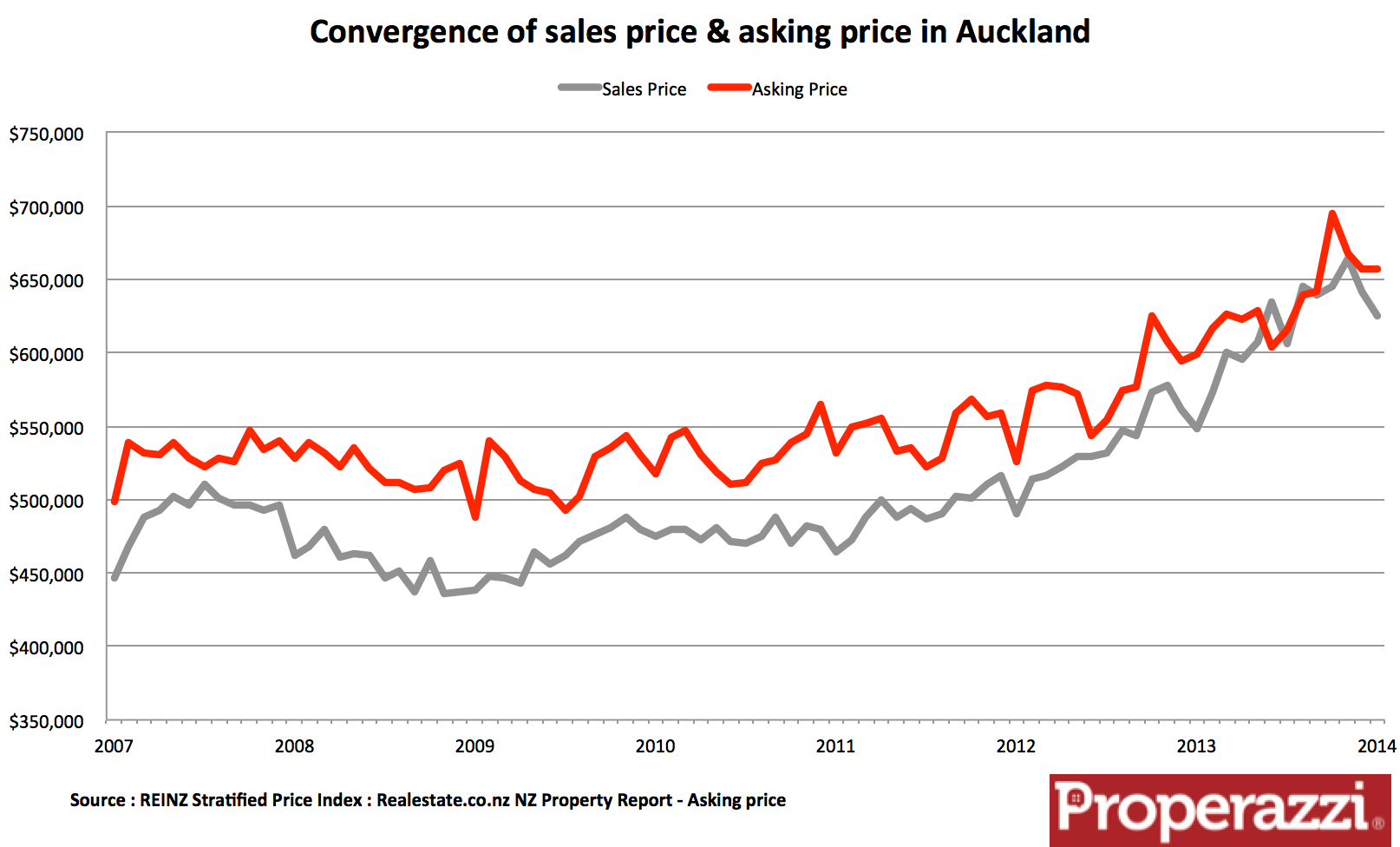 Auckland property sale prices and asking prices.png