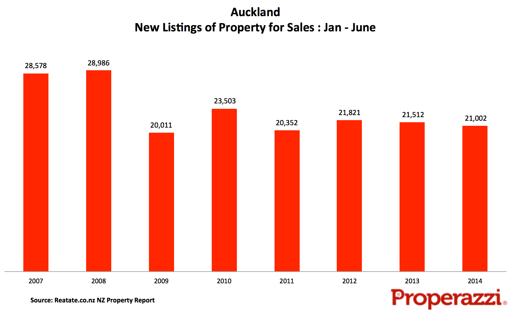 New listings Auckalnd Jan June.png