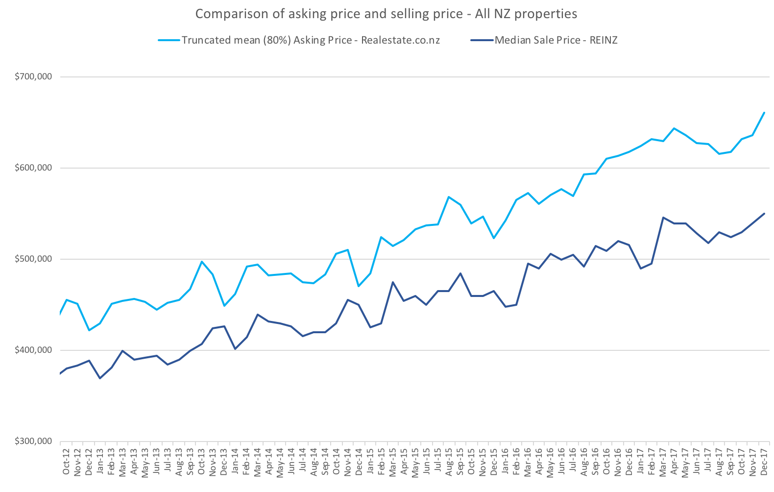 comparison_asking_price_to_sales_price_REINZ_Realesatate.png