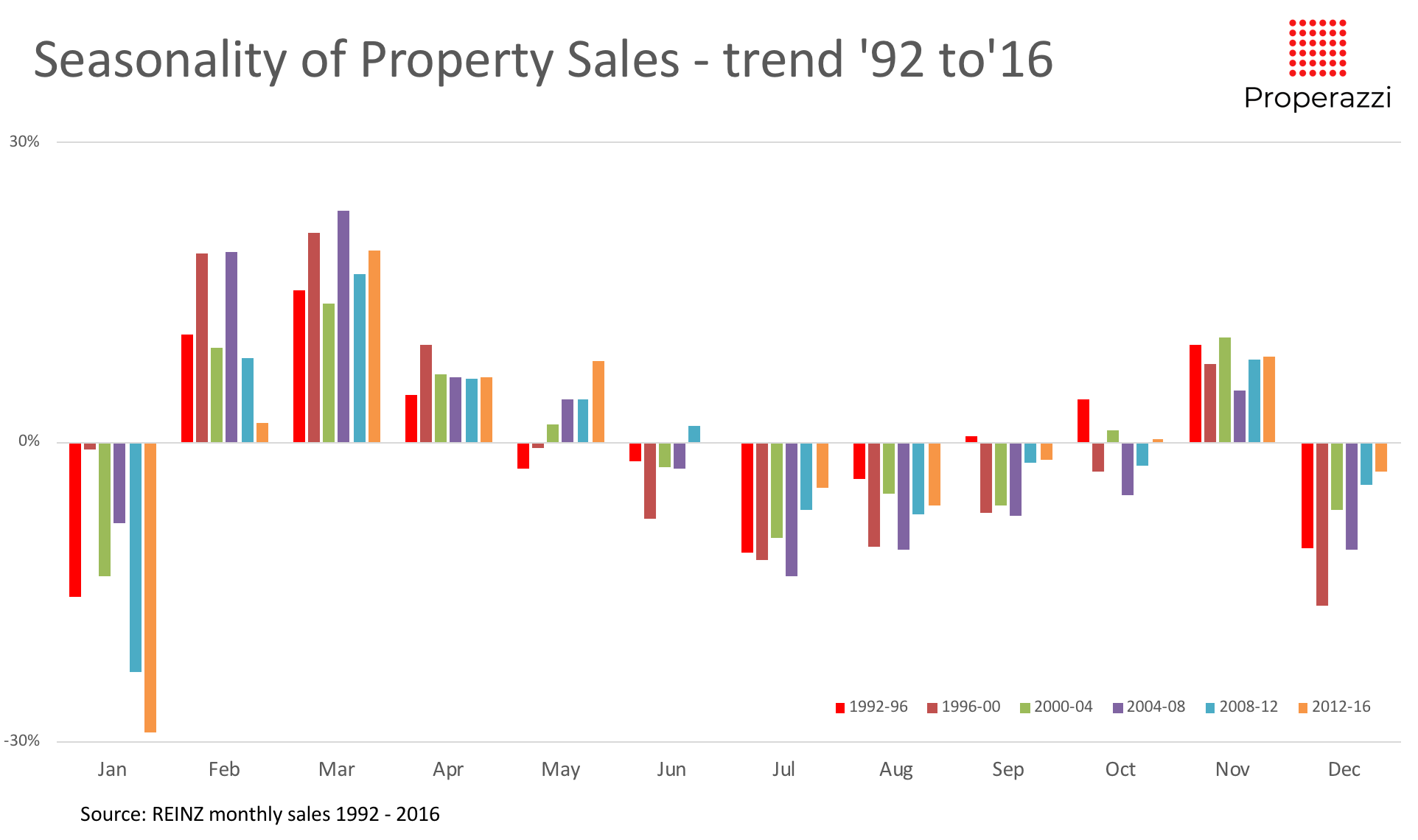 Seasonality of sales - trend 92 to 16.png