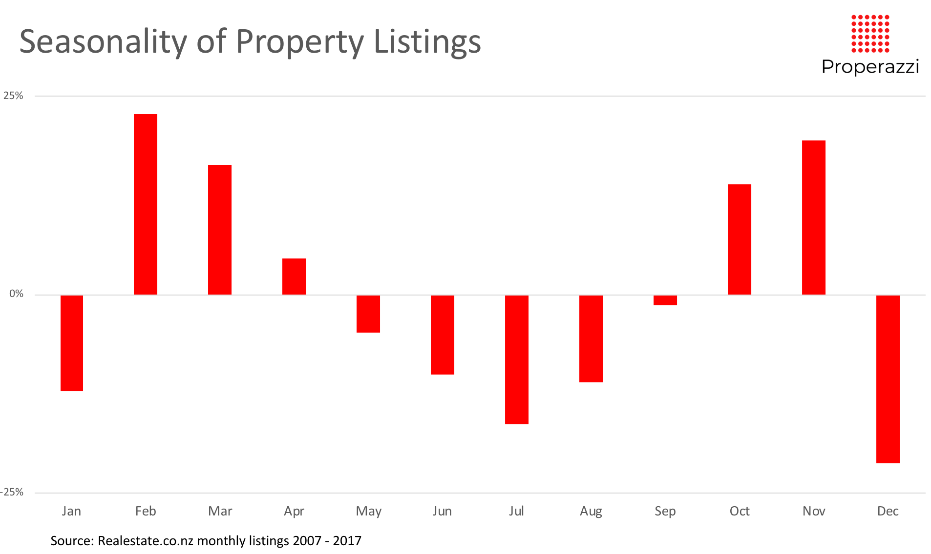 Seasonality of listings 07 to 17.png