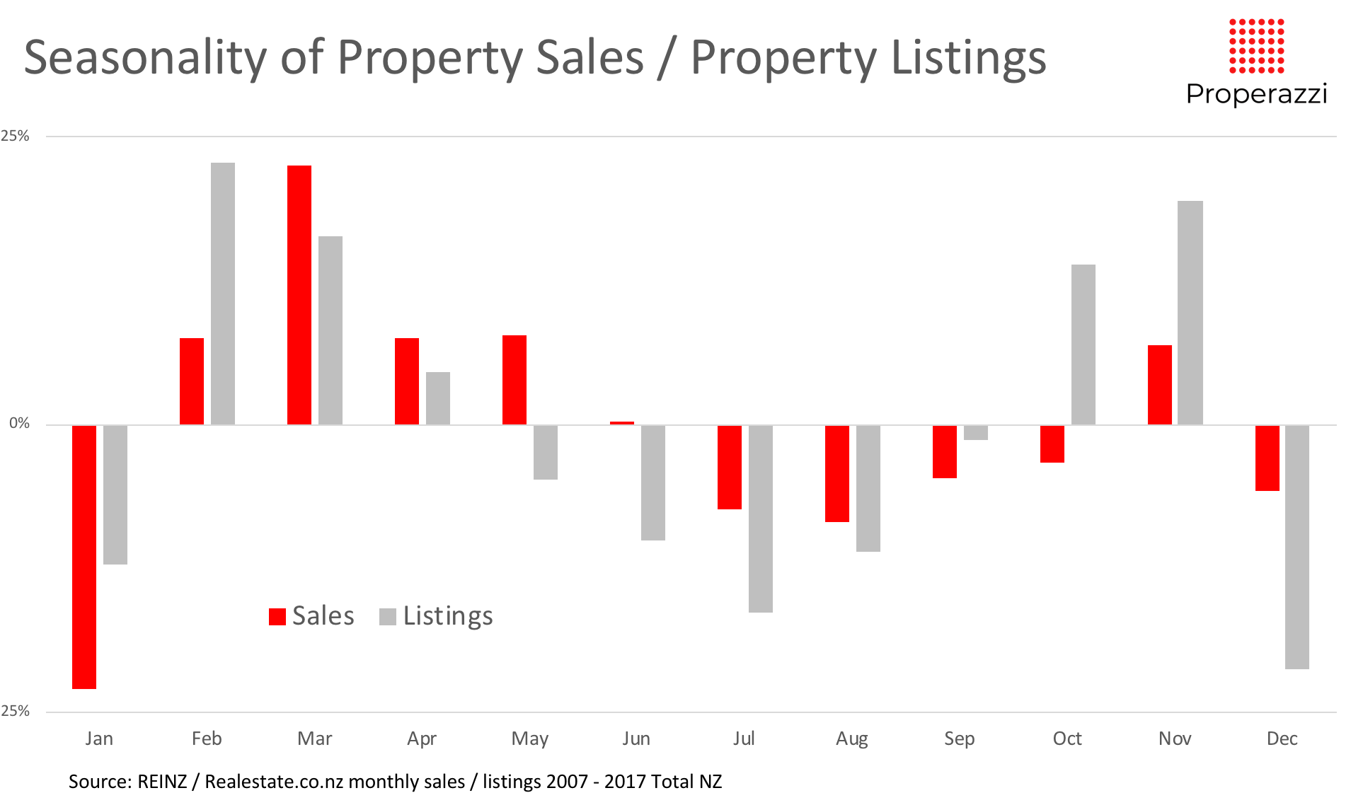 Seasonality of listings and sales 07 to 17.png