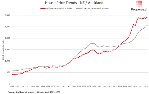 The property market cycles of the past 25 years — Properazzi