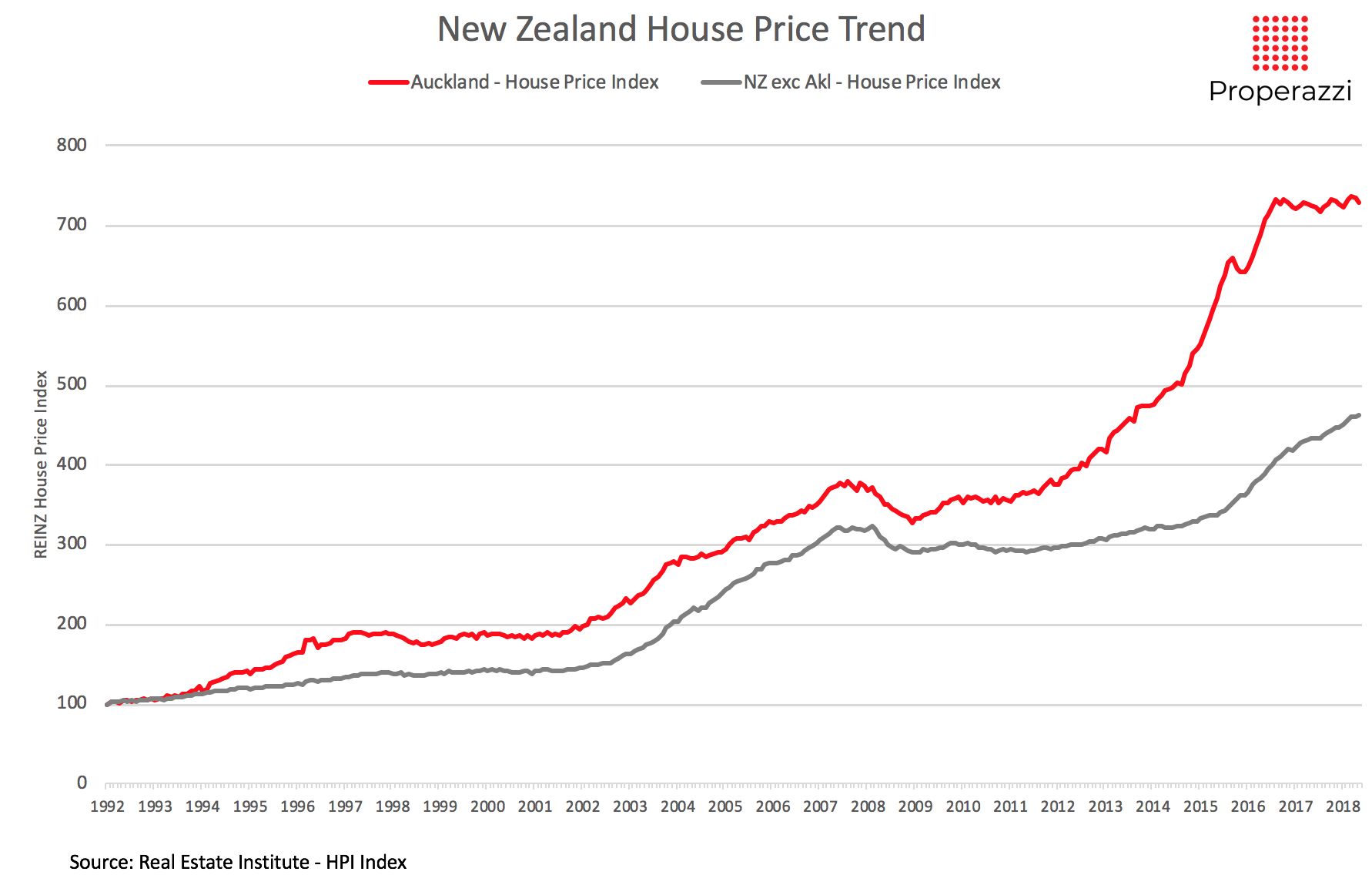 The Property Market Cycles Of The Past 25 Years Properazzi