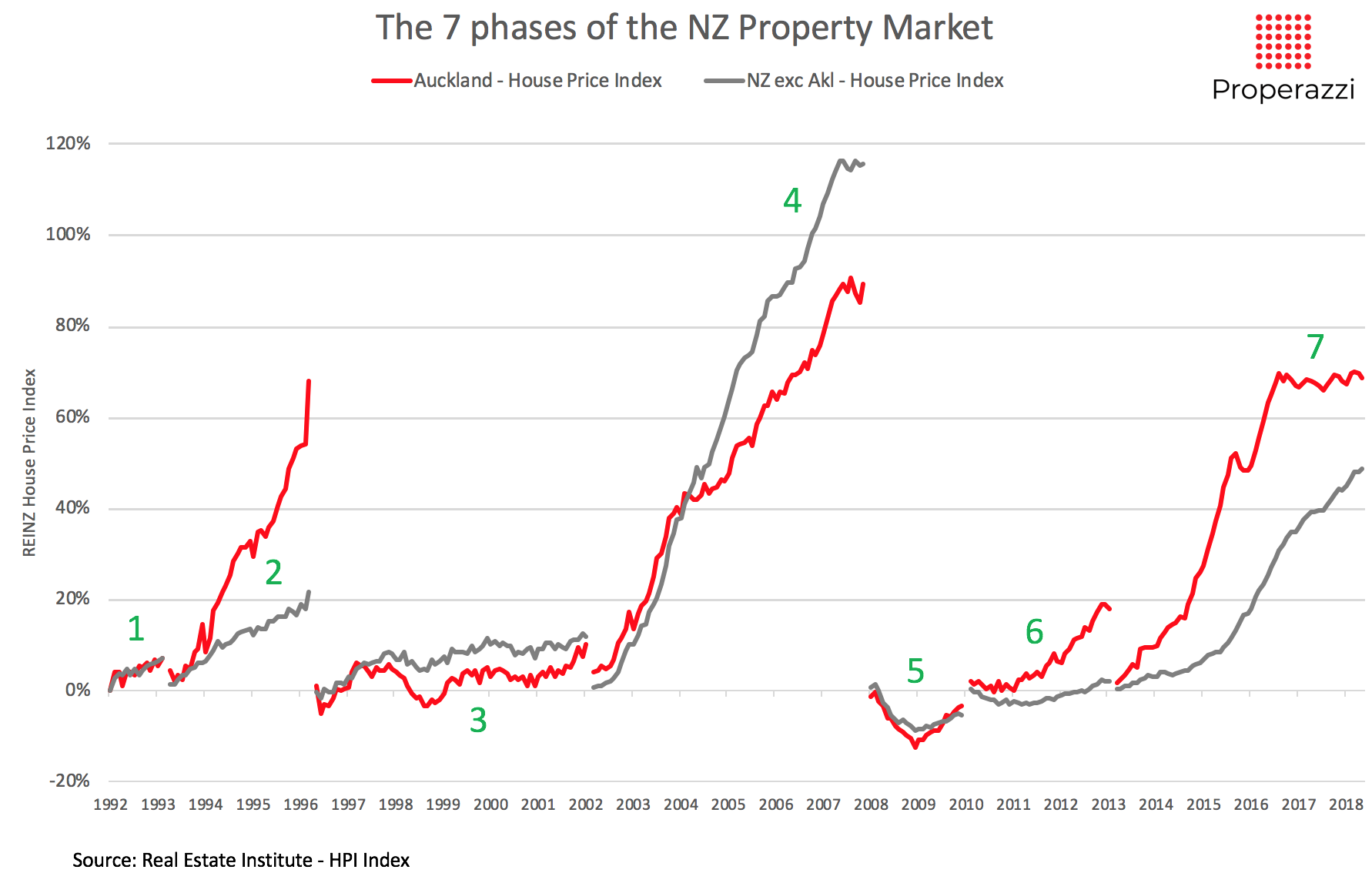 Analysis_of_NZ___Akl_pricing_since_1992_HPI___Median.png
