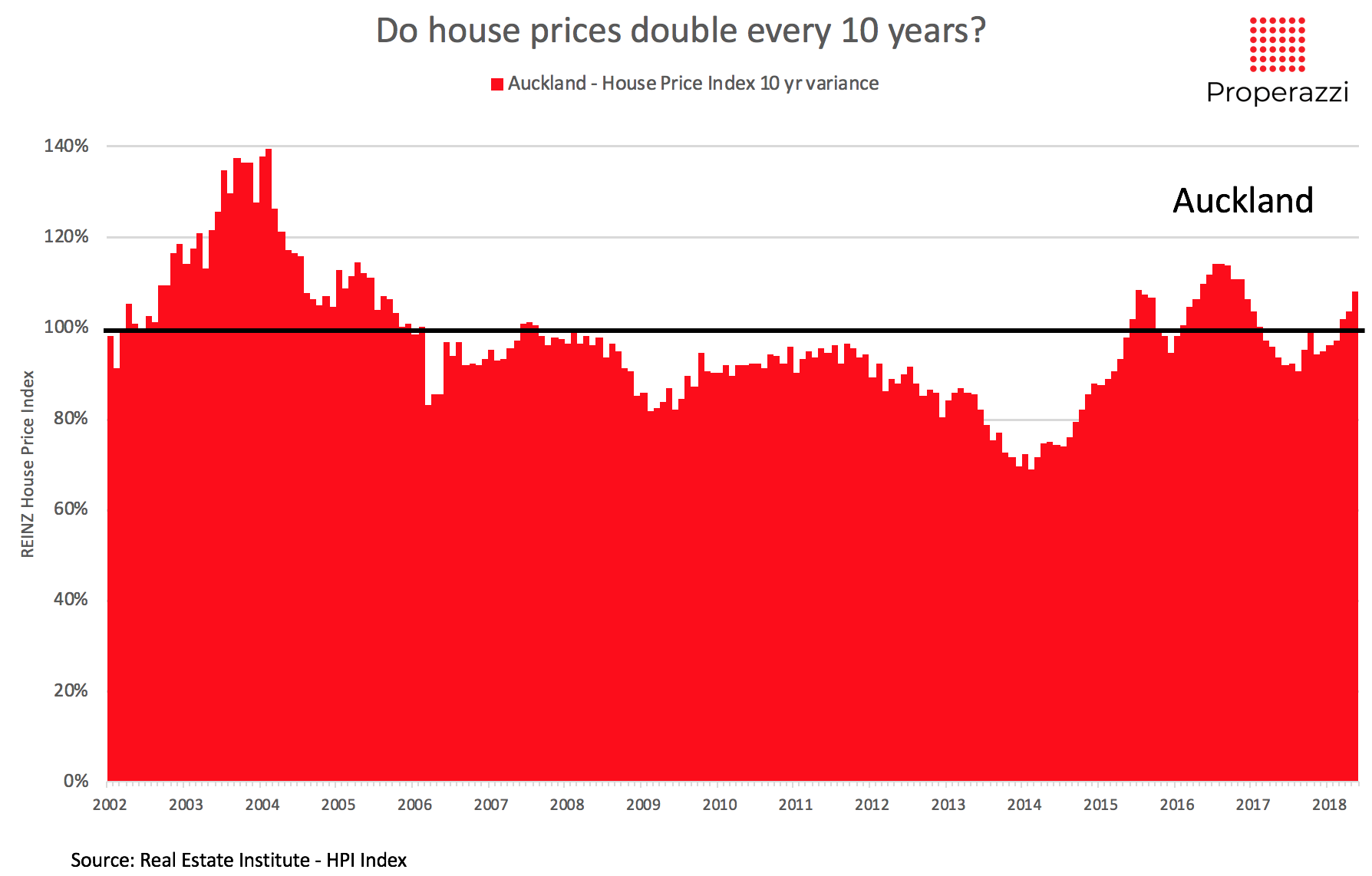 Do house prices double every 10 yrs - Auckland data.png