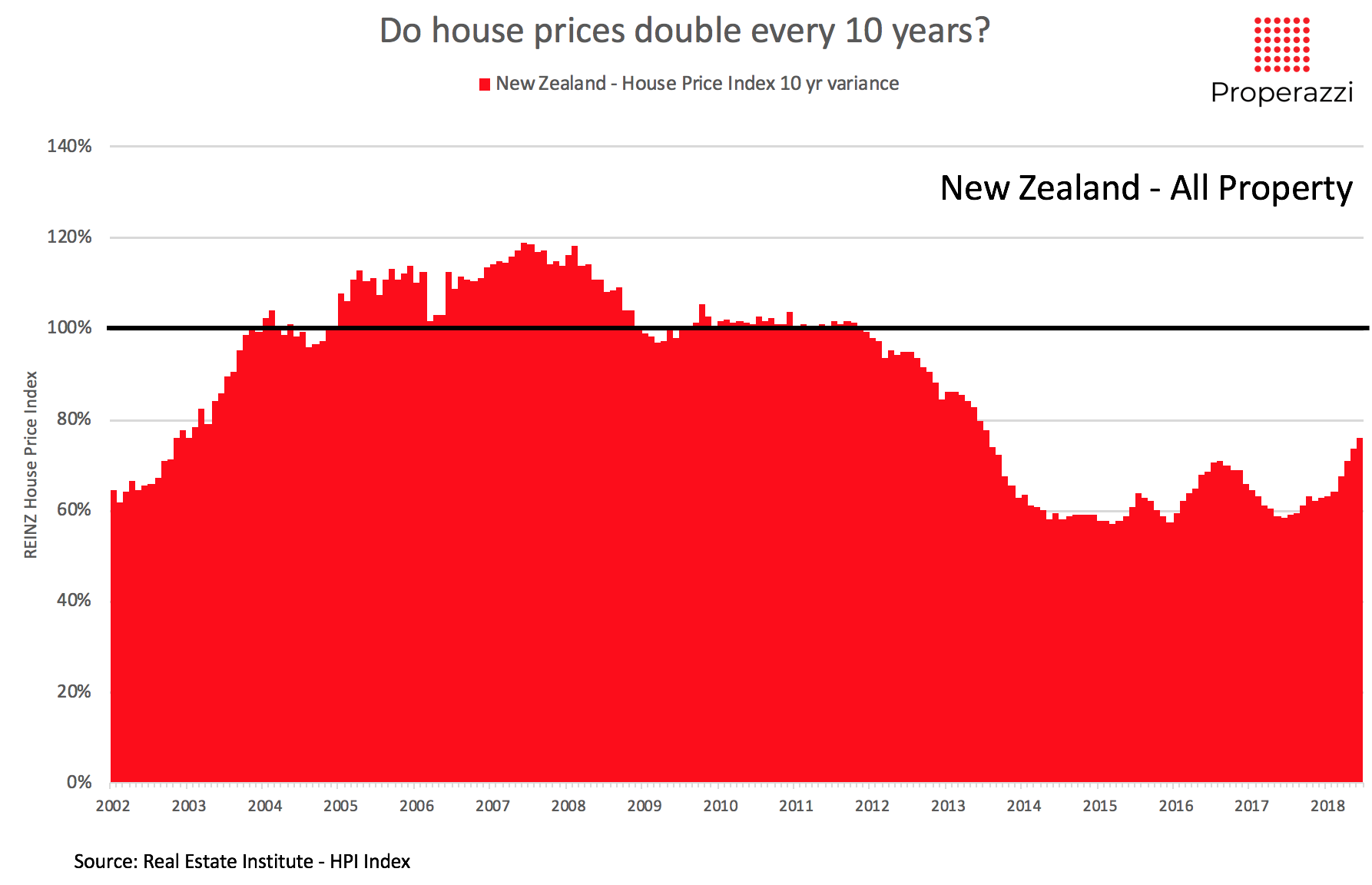 Do house prices double every 10 yrs - NZ data.png