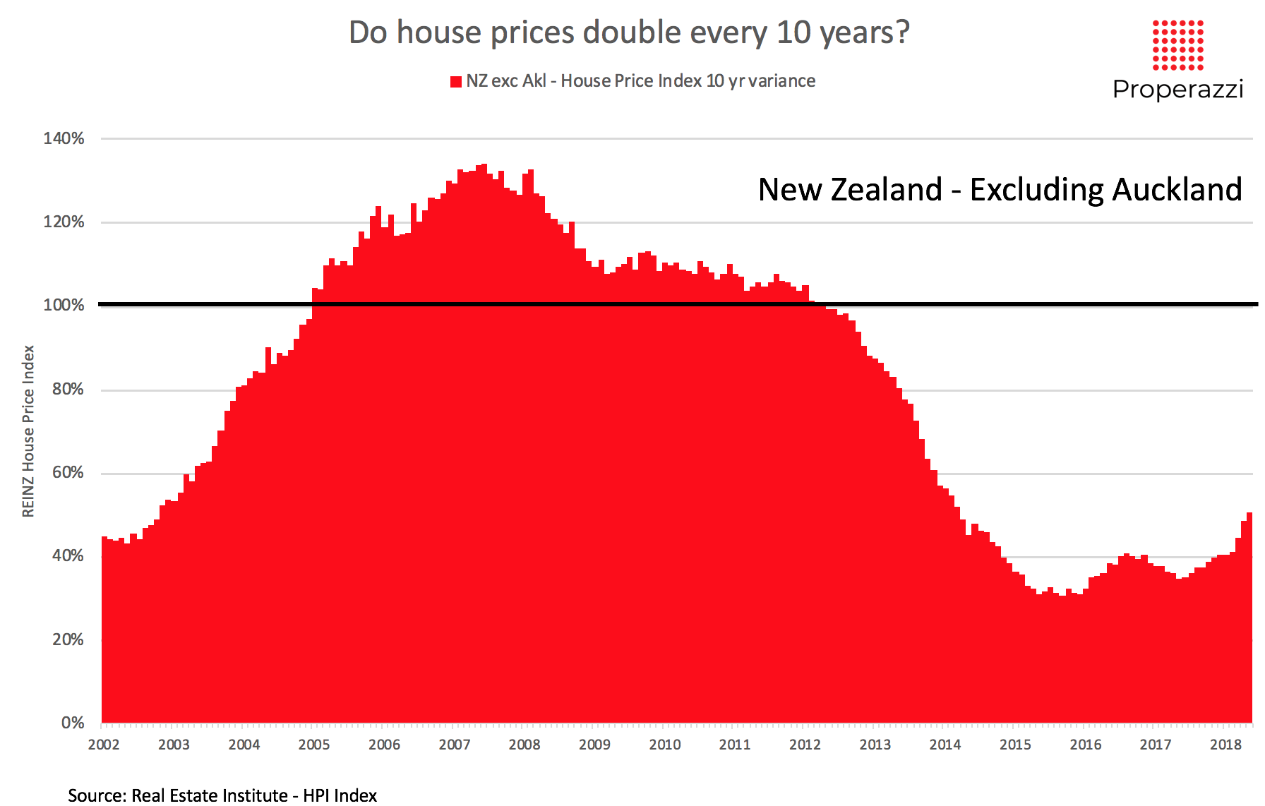 Do House Prices Double Every 10 Years Properazzi