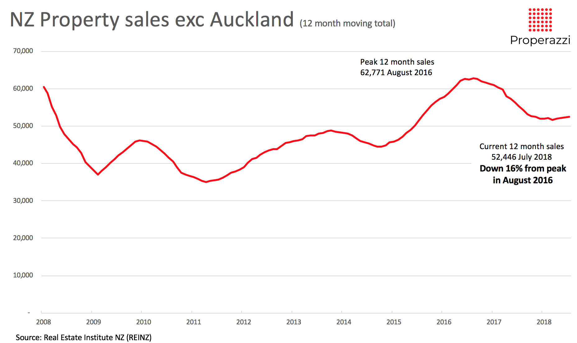 NZ property sales excluding Auckland 10 yrs to Jul 2018