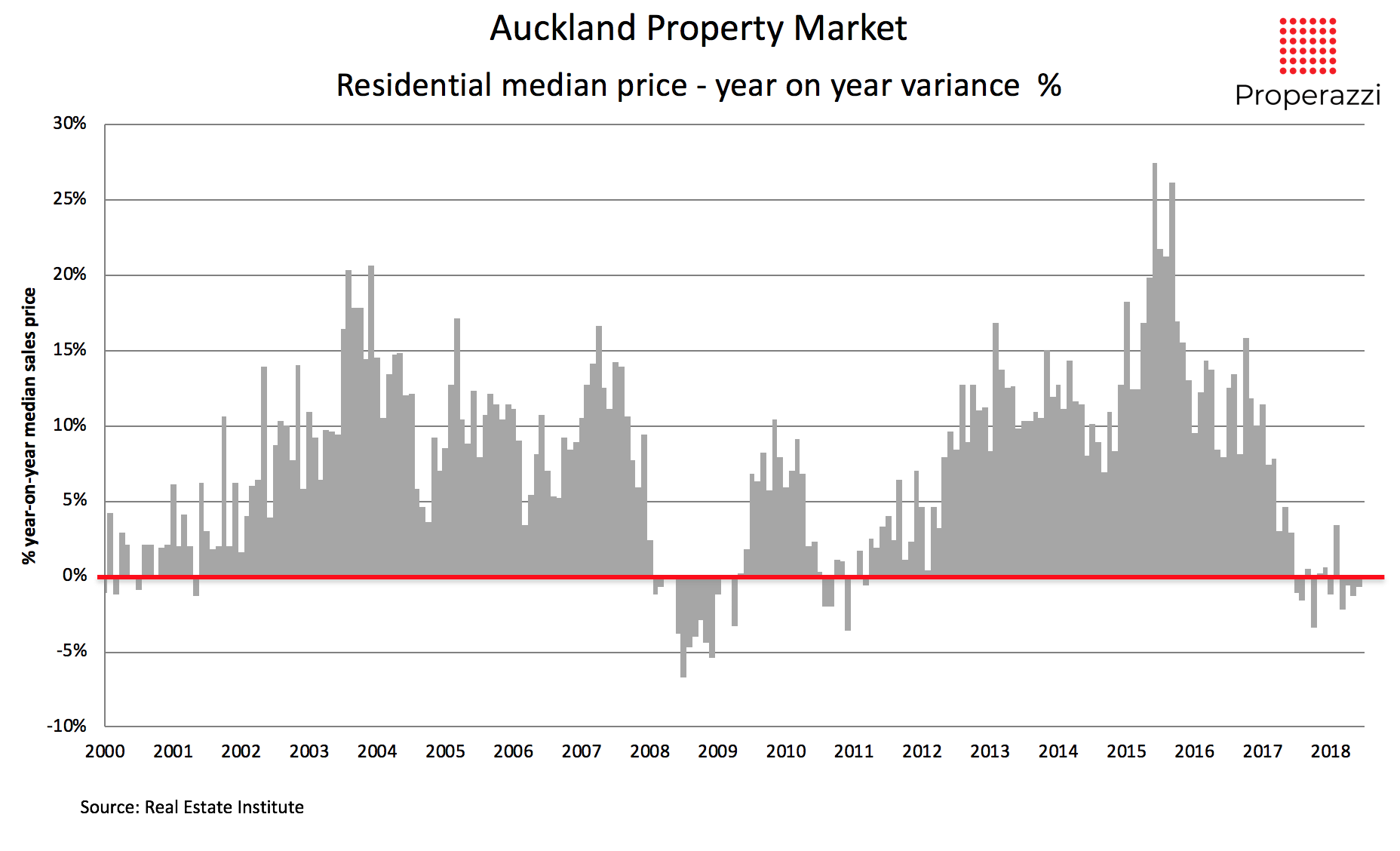 Auckland median price movements 2000 to 2018