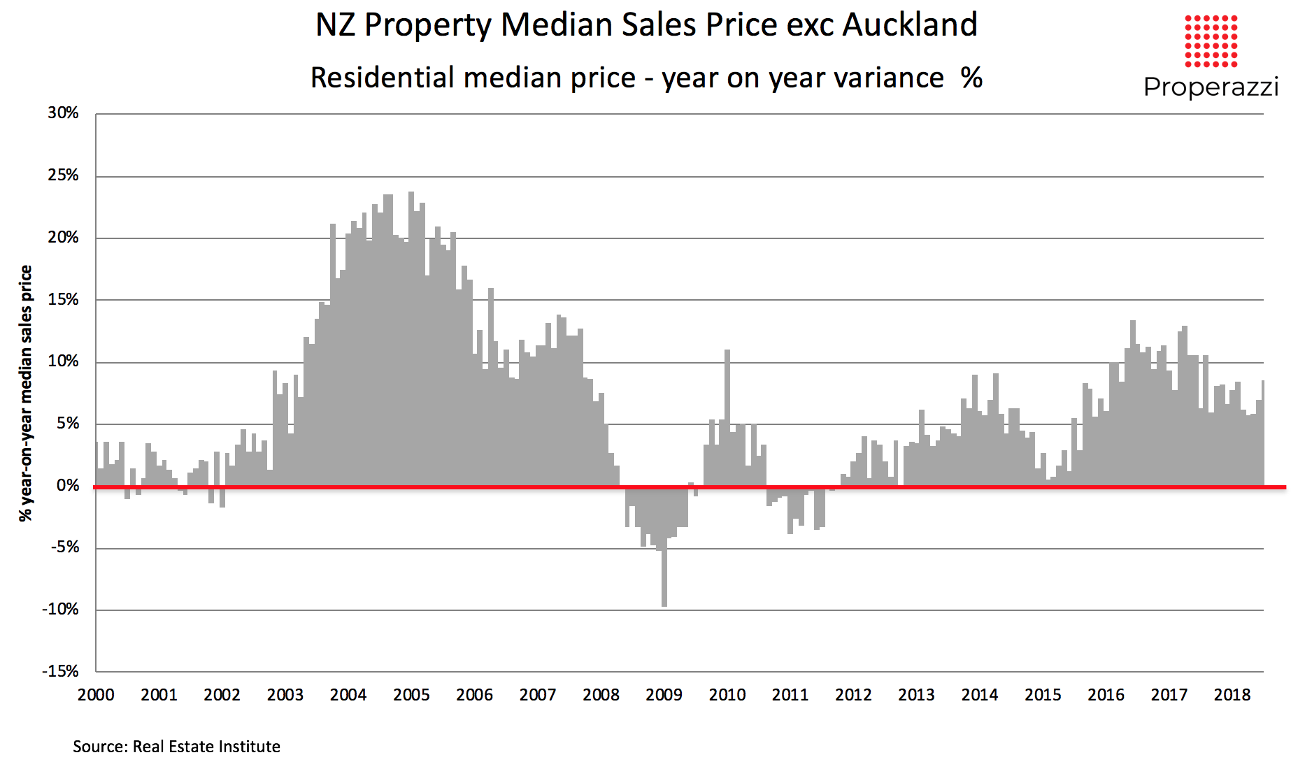 NZ median sale price property excluding Auckland 2000 to Jul 2018
