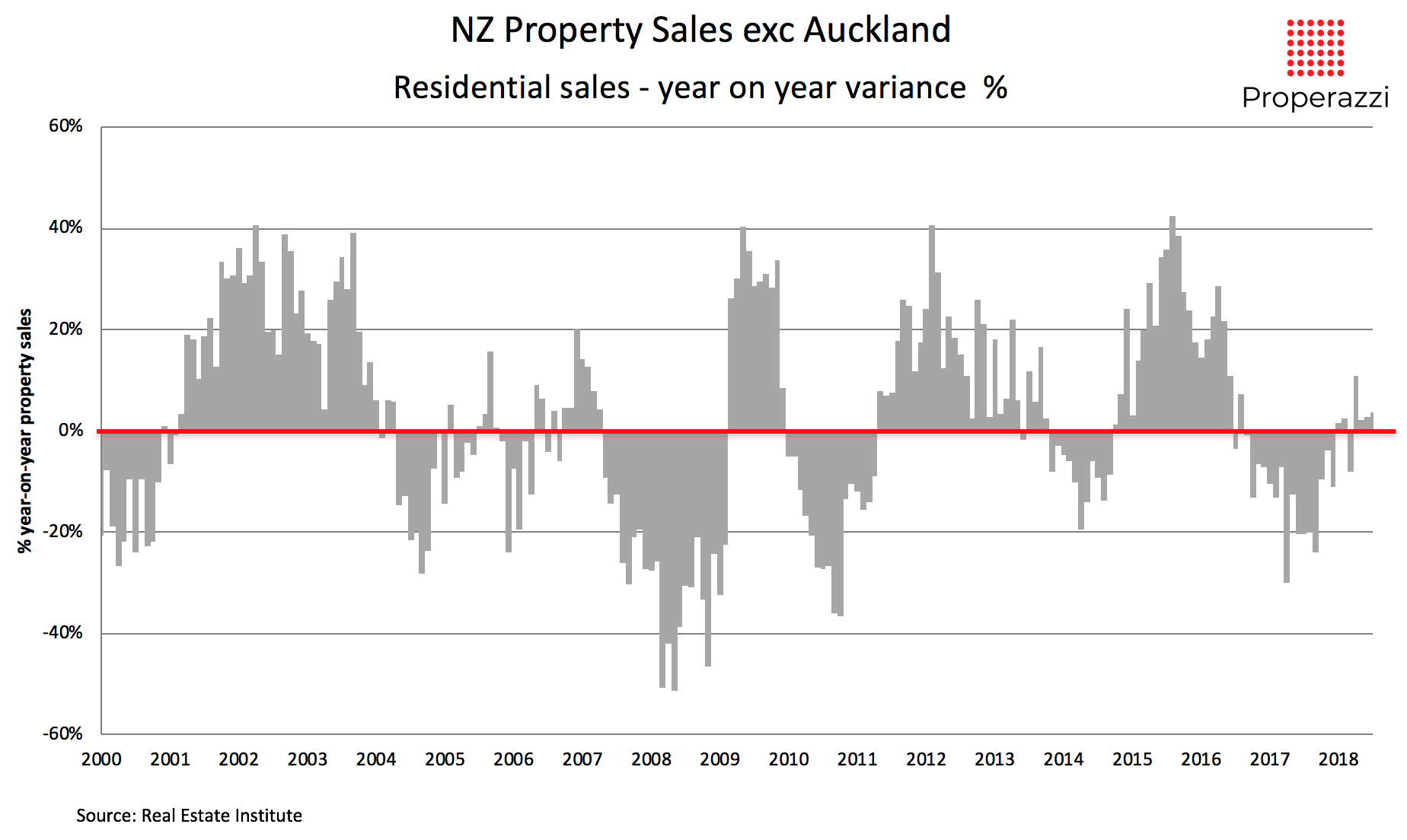 Property sales for NZ exc Auckland 2000 to Jul 2018 variance yr on yr