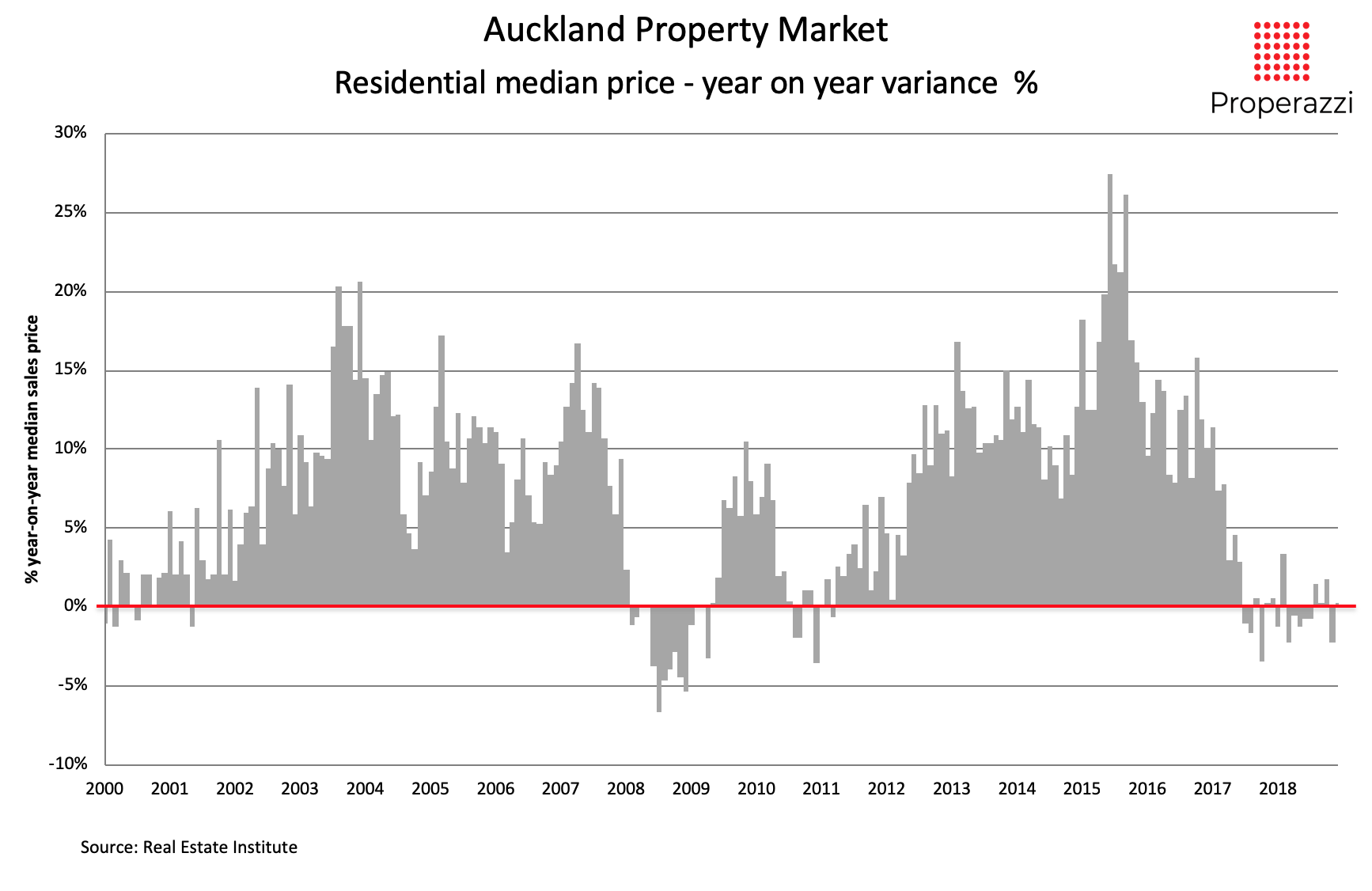 Auckland median sale price variance 200 to 2018.png