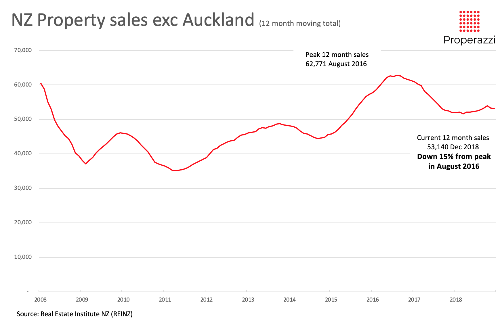NZ property sales exc Auckland 2008 to 2018