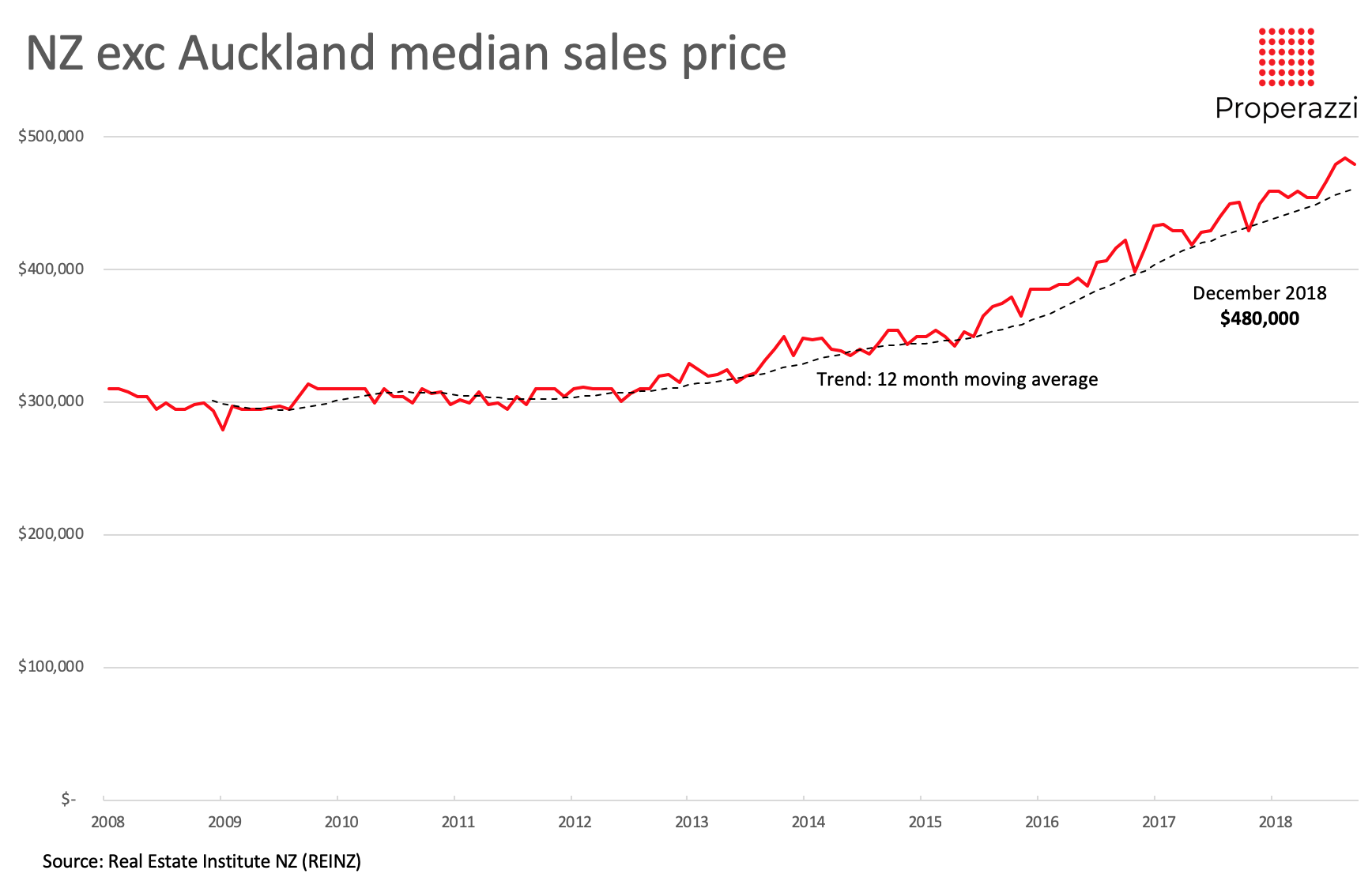 Median sale price for property outside of Auckland 2008 to 2018