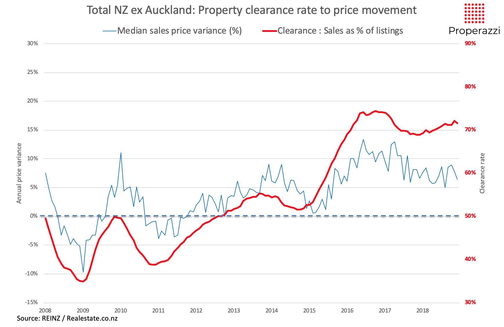 Clearance rate analysis of property sales to listings for NZ exc Auckland 2008 to 2018