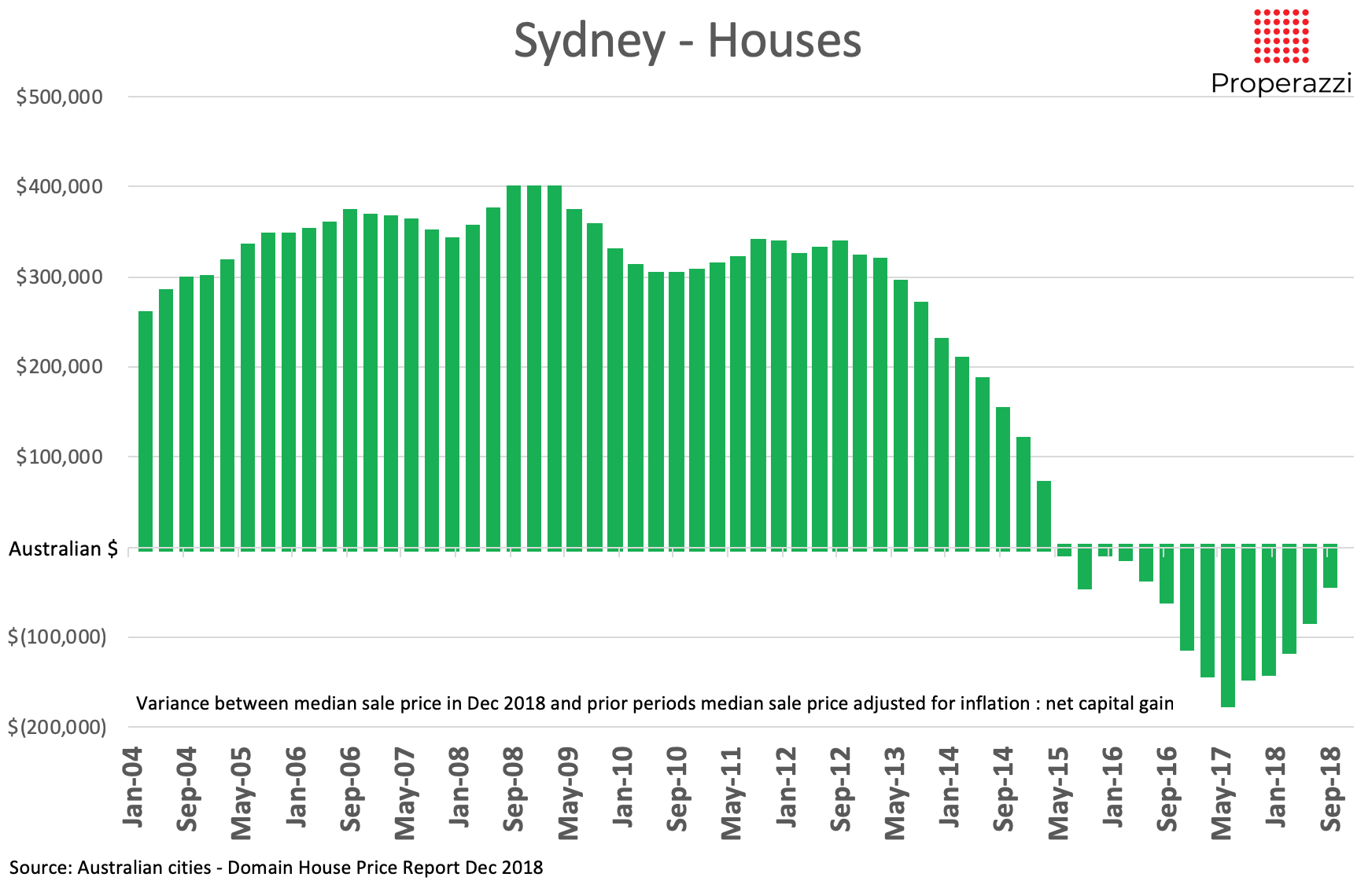 Net gain in house prices in Sydney based on Dec 2018 prices